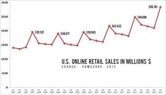 2013 Online Retail Sales