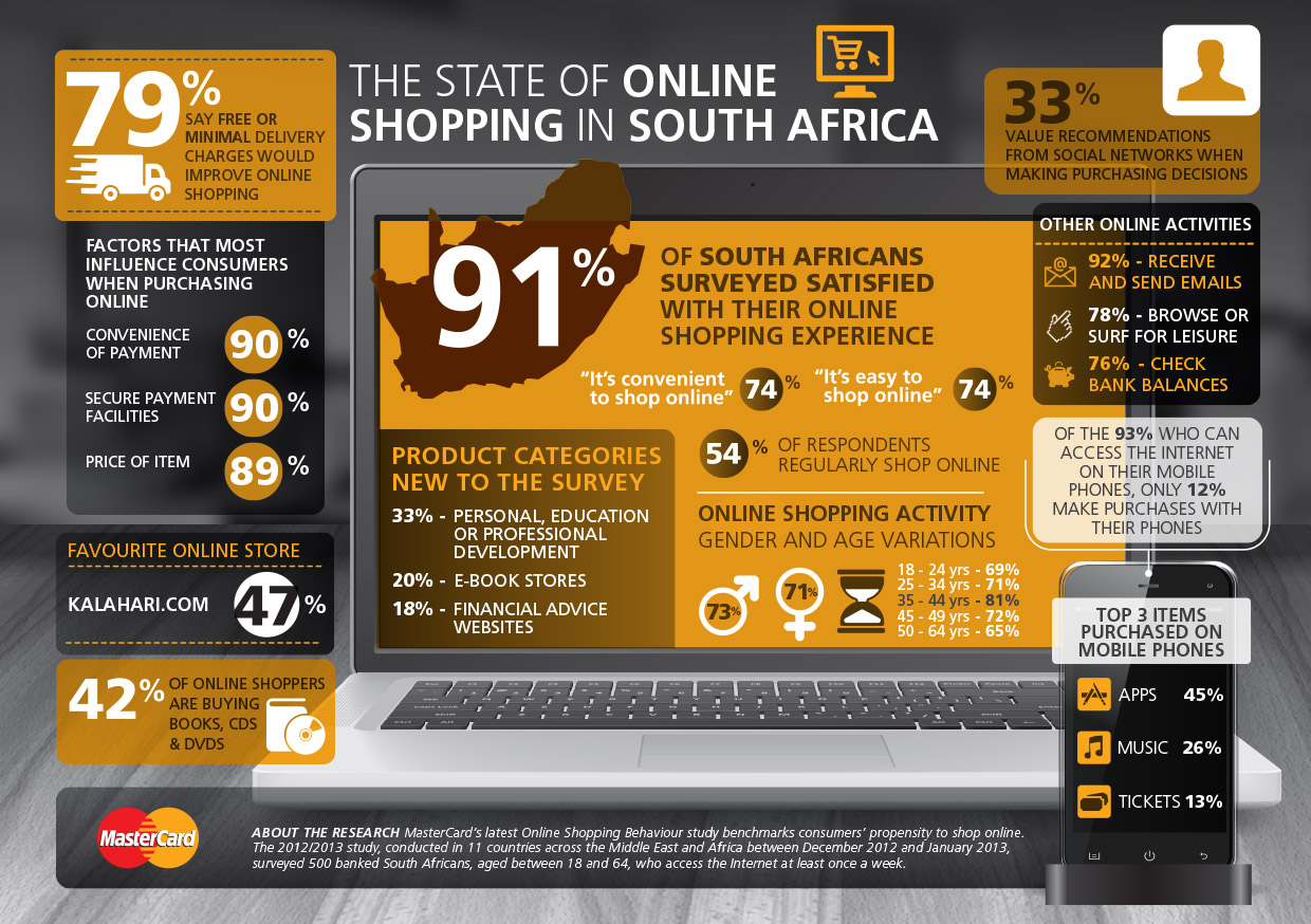 mastercard online shopping in south africa infographic. Black Bedroom Furniture Sets. Home Design Ideas