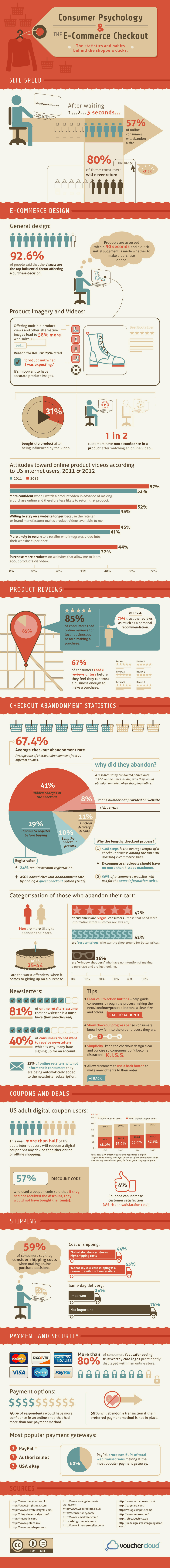 Consumer Psychology and ECommerce Checkouts Infographic