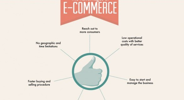 What is eCommerce - That is the Question